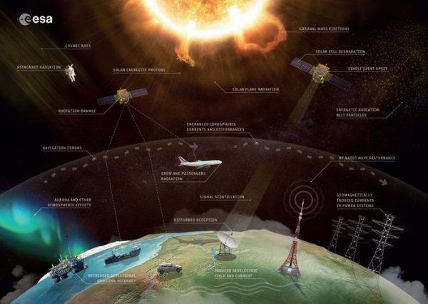 Space weather effects(Credit: ESA/Science Office)