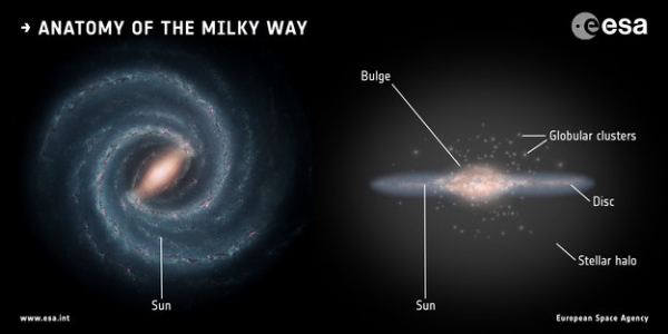 The components of the Milky Way[Credit ESA (artist's impression and composition); Koppelman, Villalobos and Helmi (simulation); NASA/ESA/Hubble (galaxy image],CC BY-SA 3.0 IGO