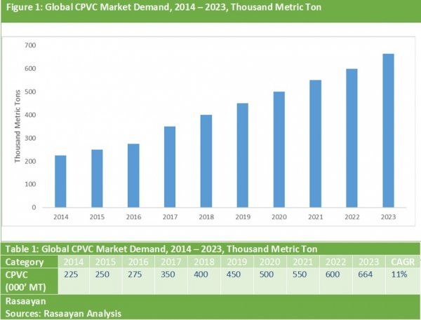 Global CPVC Market DemandThe chart and table below show the year-on-year growth of the global CPVC market demand during 2014 – 2023 in Thousand Metric Ton.