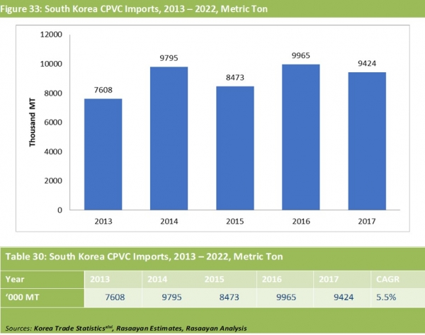 Year-on-year growth of the South Korea CPVC imports during the period 2013 – 2017.