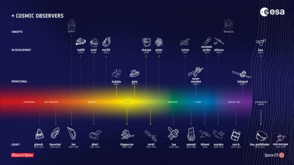 ESA's fleet of cosmic observers(Credit ESA)