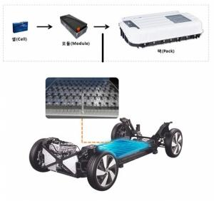 Samsung SDI upgrades design and performance with its new electric car battery's platform