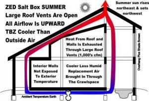 On hot summer, Passive House building cooler than conventional buildings